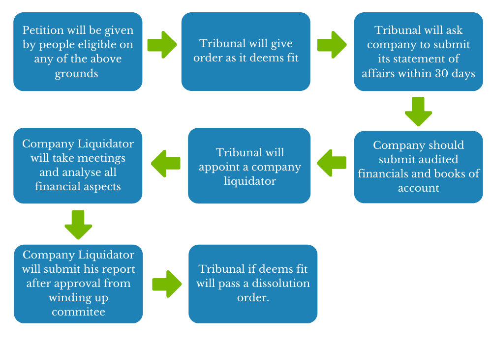 Procedure to be followed at the Tribunal